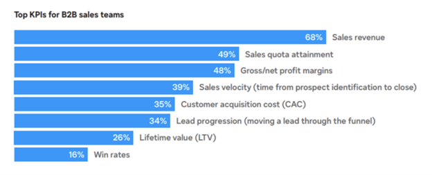Blue bar graph showing the top KPIs for B2B sales teams
