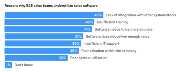 Blue bar graph showing the reasons whyB2B sales teams underutilize sales Software