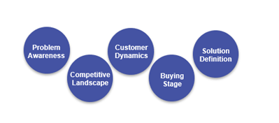 Blue circles showing the five factors that impact customer buying situations.