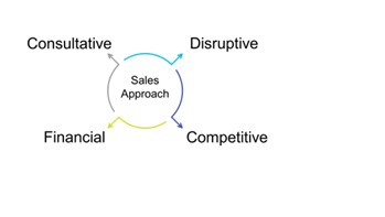 A broken circle with arrows pointing to the four patterns of behavior show by high-performing sellers.
