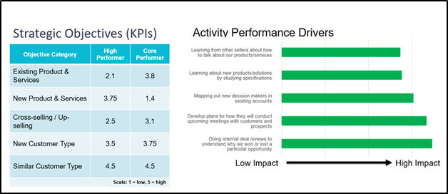 Charts showing the strategic objective focus of high-performing managers versus core-performing managers.